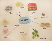 Интеллект-карты для детей